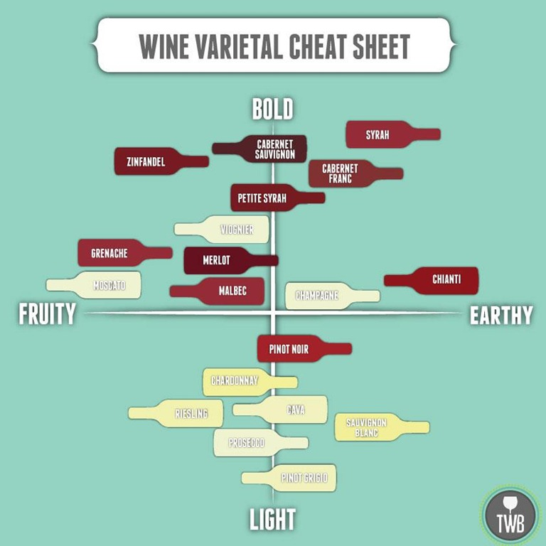 DIY Chalkboard Painted Wine Bottles Wine, Wine guide and Wine - general color chart template