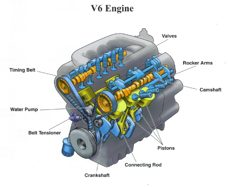 Chevy V6 Engine Diagram Electrical Circuit Electrical Wiring Diagram