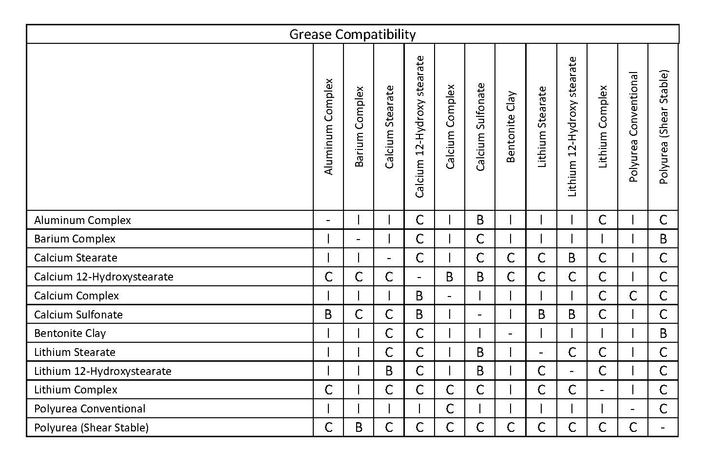 Best Of Chemical Compatibility Chart. stainless steel