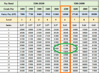 √ 7 Pay Commission Chart | 7th Pay Commission Table Army