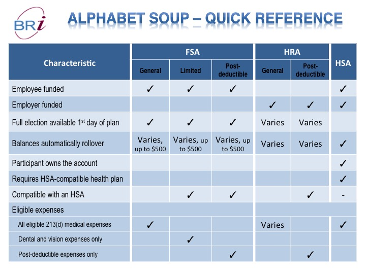 The Perfect Recipe HRA, FSA and HSA benefit options