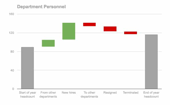 How to create a waterfall chart in Google Sheets - Ben Collins - waterfall chart