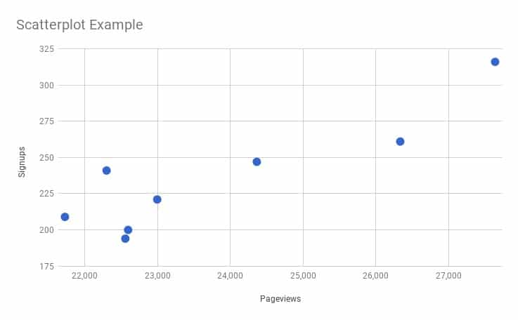 How to Create a Scatter Plot in Google Sheets