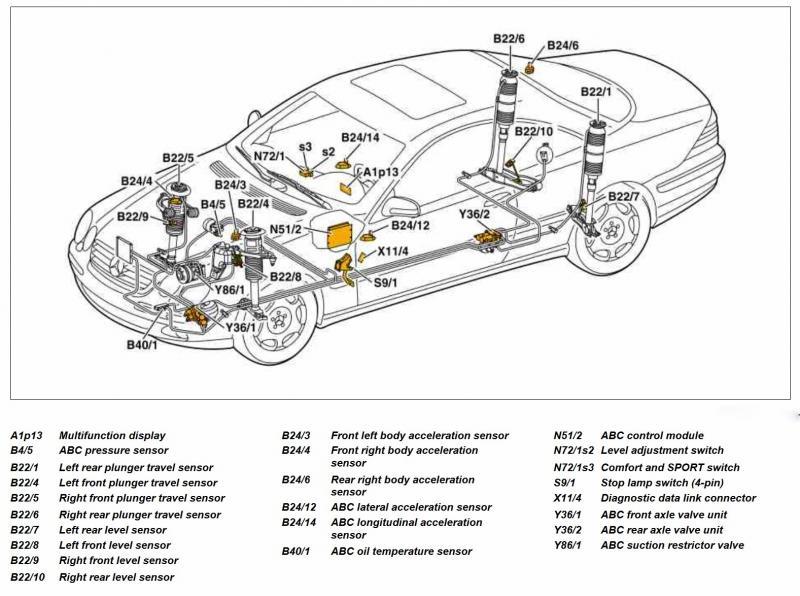 Diagram 2001 Mercedes S500 Free Download Wiring Diagram Schematic