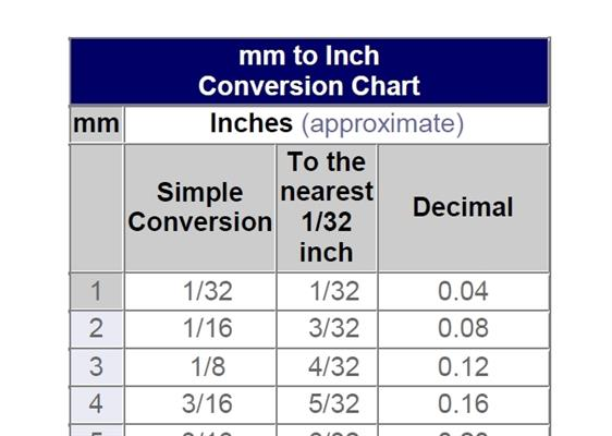 MM to Inch to Decimal Conversion Chart - Mercedes-Benz Forum