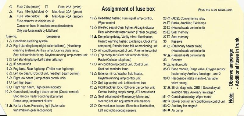 Looking for a fuse chart for 97 SL500 - Mercedes-Benz Forum