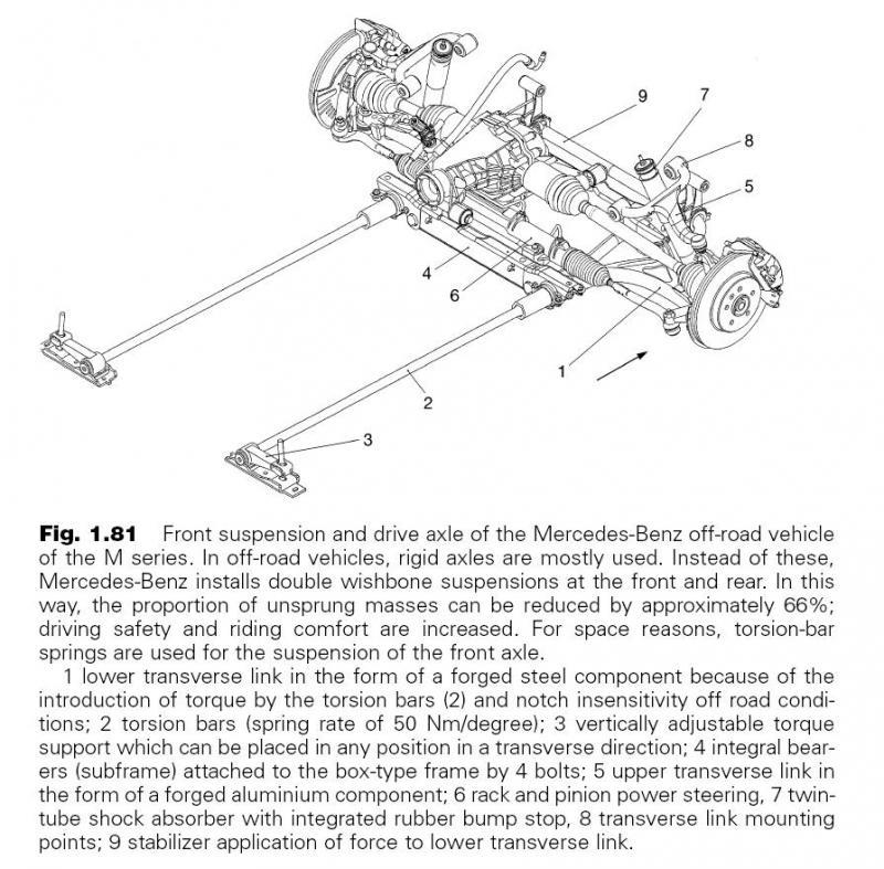 Suspension diagrams/info - Mercedes-Benz Forum