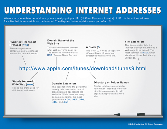 Understanding the Parts of an Internet Address