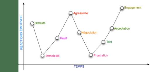La courbe de changement