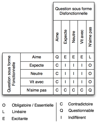 Tableau de reference