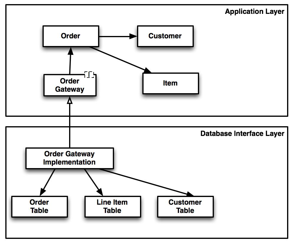 Les limites boundaries des modules dans l 39 architecture for Architecture logicielle