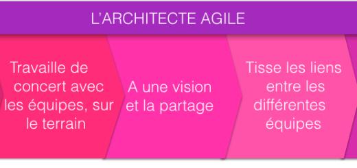 Architecte Agile