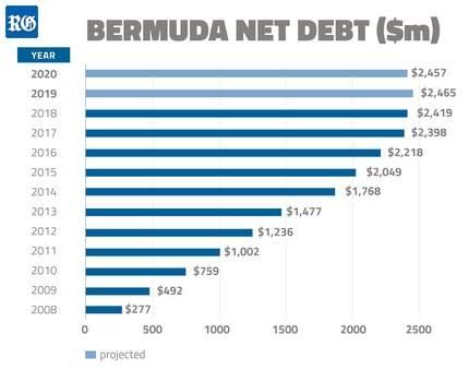 Bermuda\u0027s 2019 February History and News