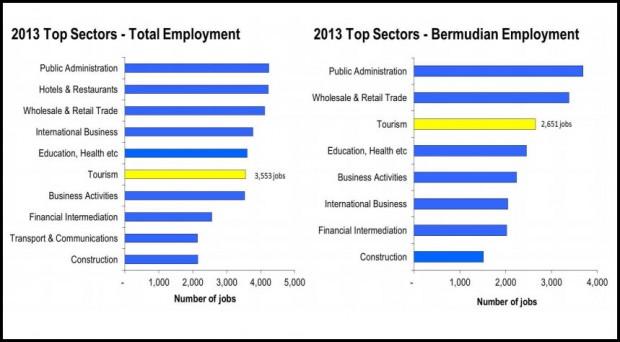 Bermuda\u0027s History 2014 July through December