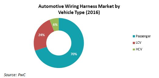 Collaborations help OEMs in wiring harness sourcing
