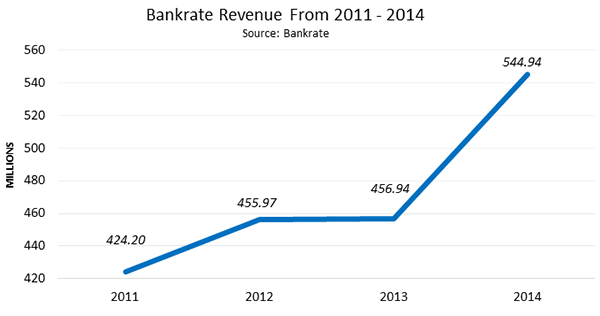 Mortgage Calculator Blog BeSmartee Lending Tree Vs Bankrate What They Do \  How .