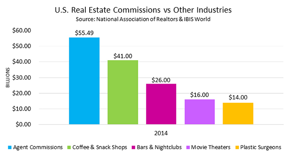Blog - BeSmartee - Real Estate Commission Explained, Revealed and - realtor percentage calculator