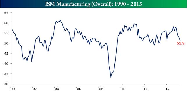 050115ISM Main Chart