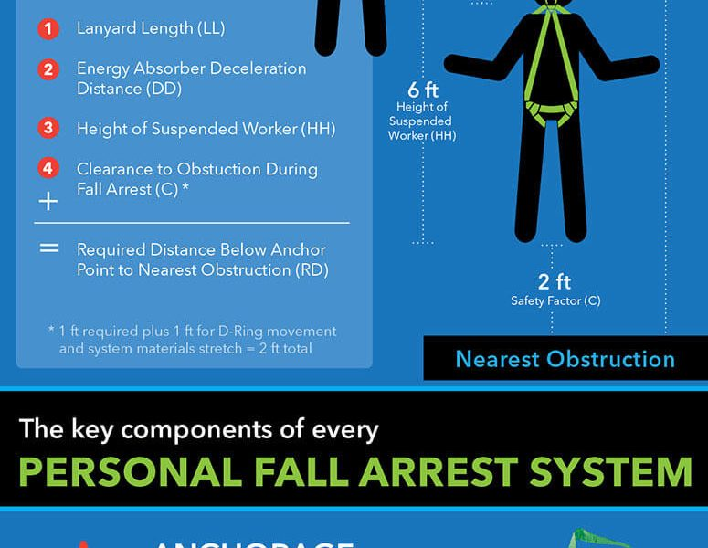 Fall Prevention Archives Best Infographics