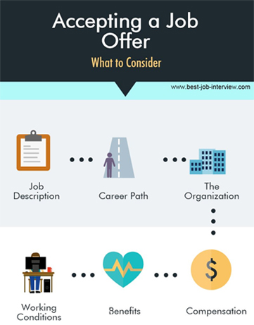 Accepting a Job Offer - 4 essential steps to take