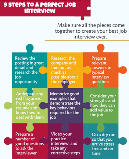 Free Interview Tips and Techniques