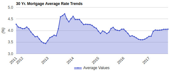 Compare 30-Year Fixed Mortgage Rates