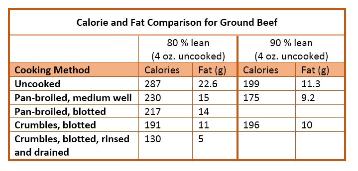 Does Draining Grease From Meat Make it Leaner? BestFoodFactsorg - how to calculate the percentage of calories from fat