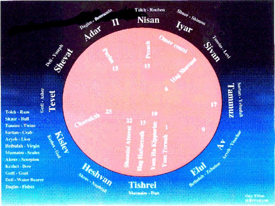 The Mazzaroth (Zodiac)