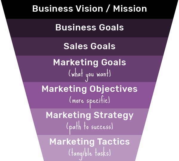 How to Set Marketing Goals plus 30 examples