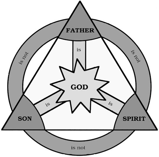 Fresh World Religions Comparison Chart masterlistforeignluxury