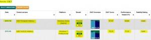 The Last 10 ESET Tests for VirusBulletin (VB100)