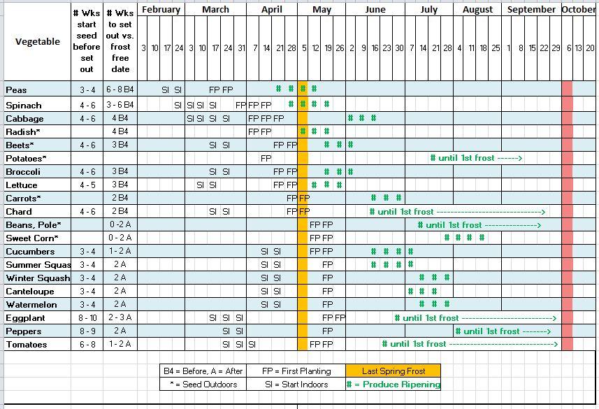 2013-Seed-Starting-Schedulejpg - 2 week schedule template