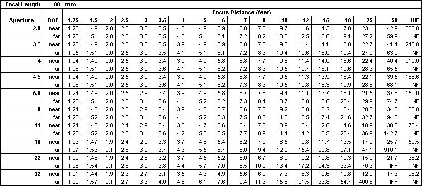 focal length chart - Bogasgardenstaging