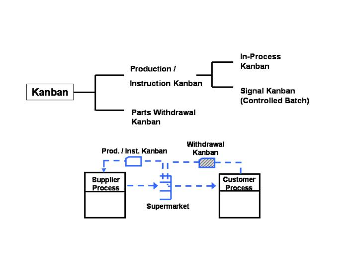 What is kanban ? And what are the different types