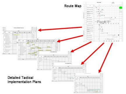 Explanation of a tactical implementation plan and its uses and - implementation plan template