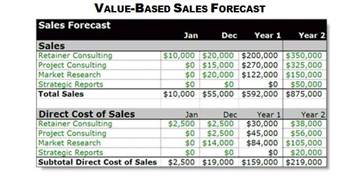 Forecast Your Sales Developing a Sales Forecast - Sales Forcast