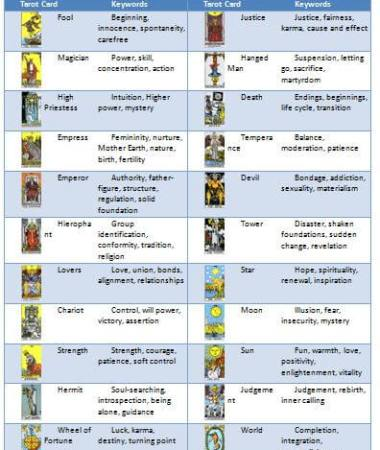Tarot Card Meaning Cheatsheet