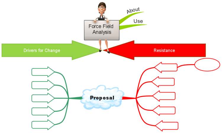 Force Field Analysis Template Imindmap Mind Map Template