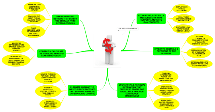 financial accounting templates