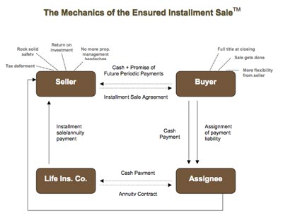 What is a Structured Sale? - PART 1 - installment sales contracts