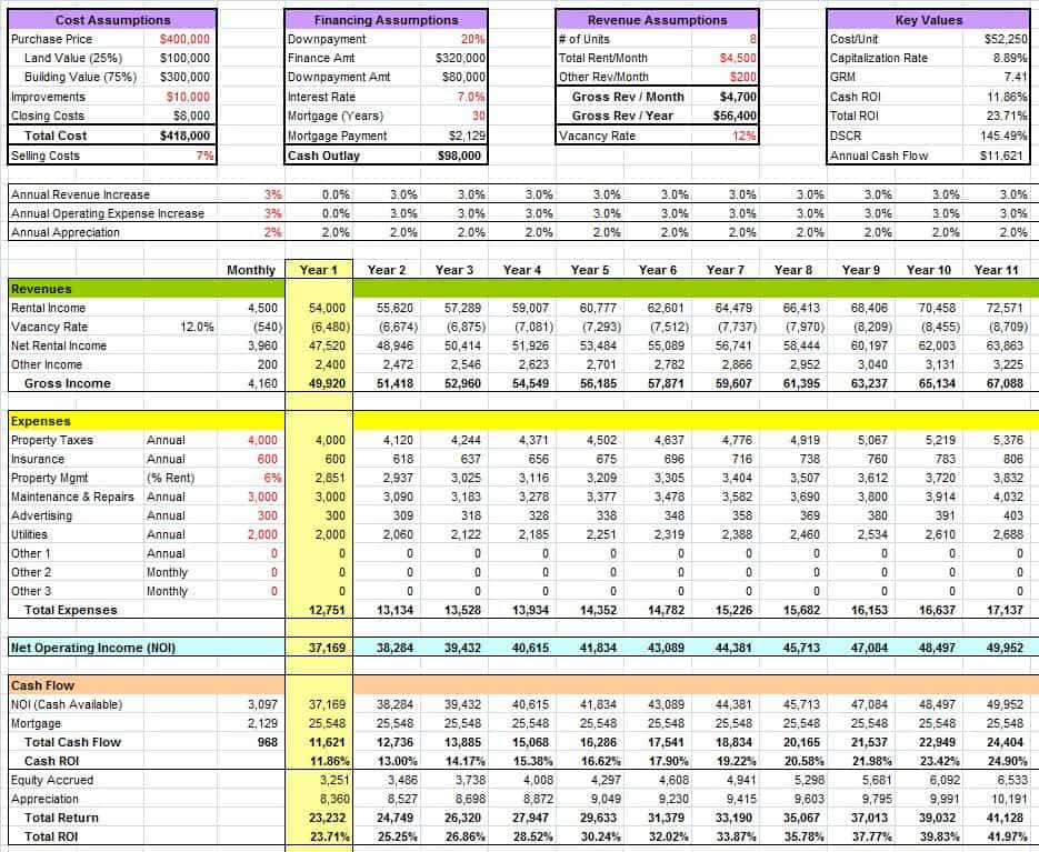 rental property financial model