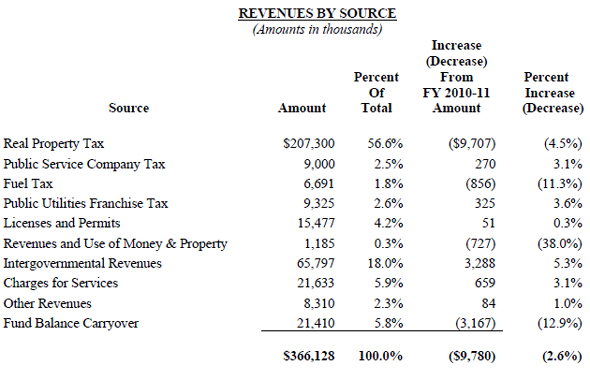 Mayor Kenoi releases 2011-2012 budget to Hawaii County Council - budget non profit