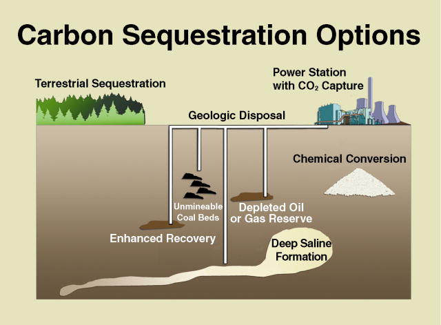 CARBON SEQUESTRATION is the process of capturing and storing CO2 - power plant mechanic sample resume