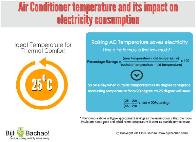 Air Conditioner Temperature Infographic