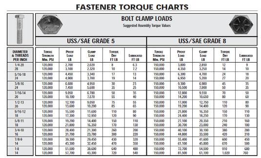 BREW DUDE on Bolt Failures and Torque Settings - bolt torque chart
