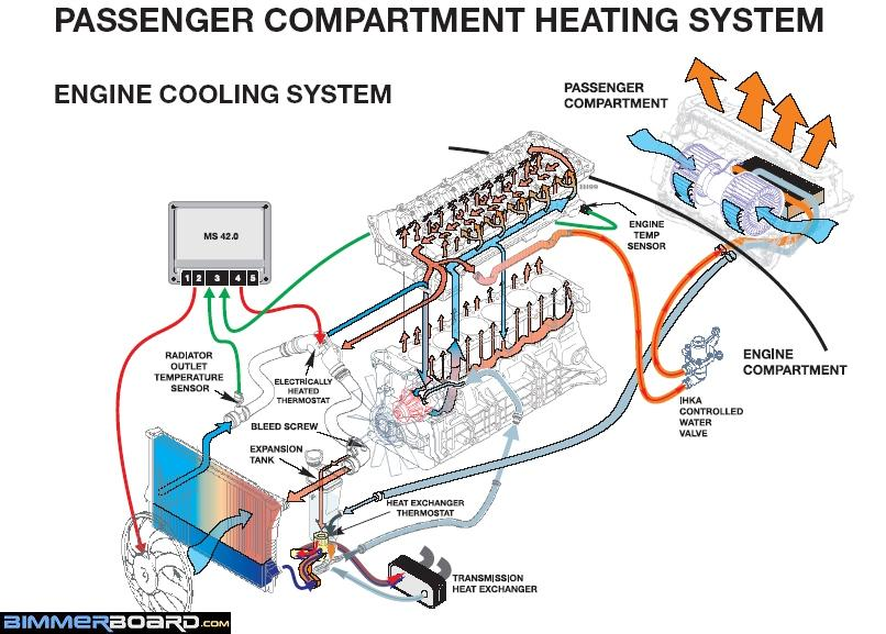 E46 COOLING SYSTEM GUIDE - overheating/coolant/etc - E46Fanatics