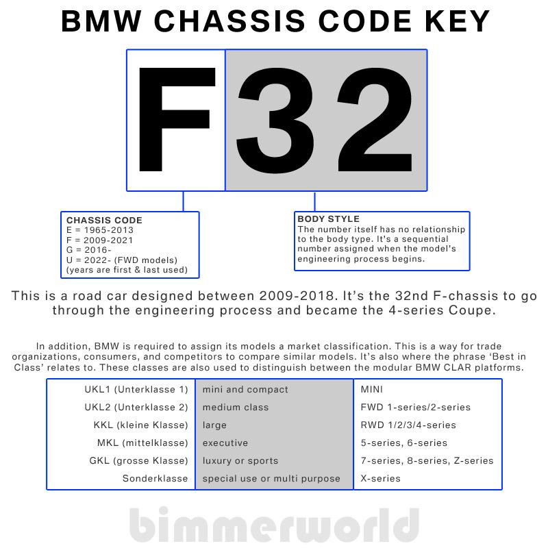 BMW Engine Codes  BMW Chassis Codes BimmerWorld