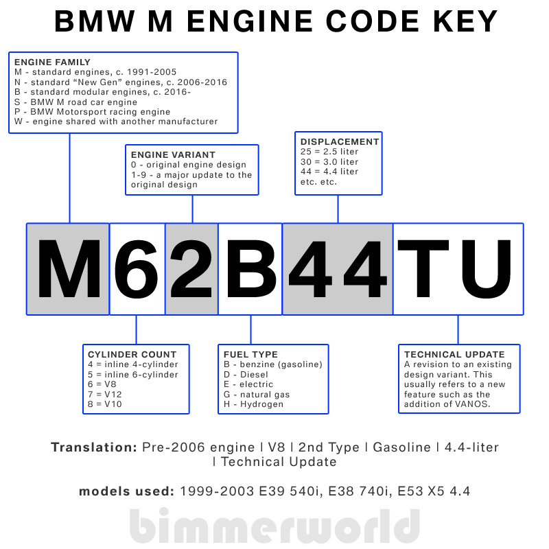 BMW Engine Codes  BMW Chassis Codes BimmerWorld