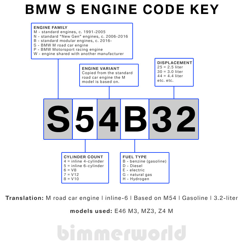 97 Bmw 328i Engine Diagram Electrical Circuit Electrical Wiring