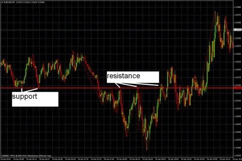 Change of Polarity\u201d BO Strategy